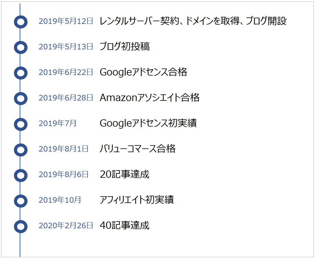 ブログの運営記録