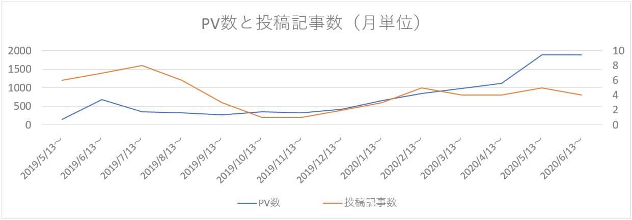 RiverLog35の60記事時点のPV数グラフ