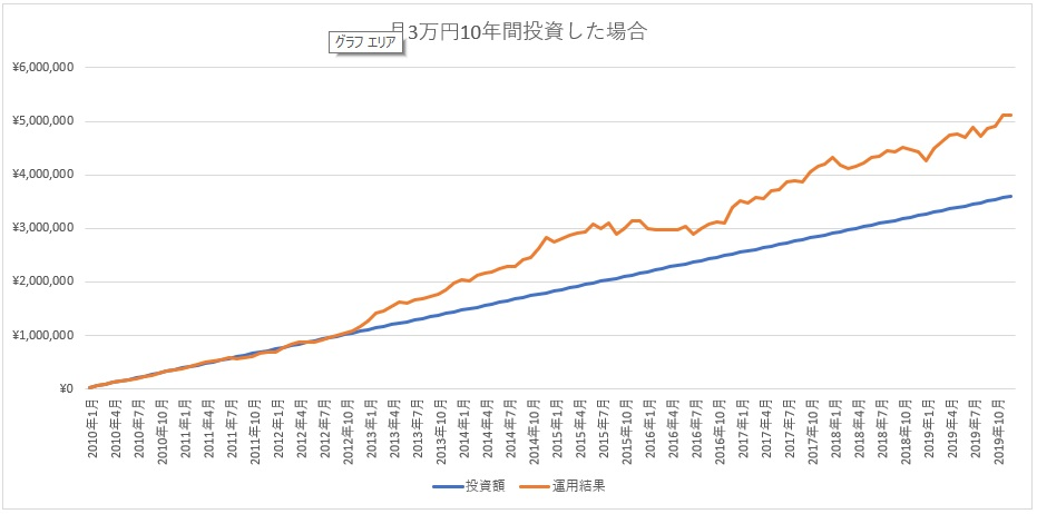 セゾン投信で月3万円で投資したときの10年の成果